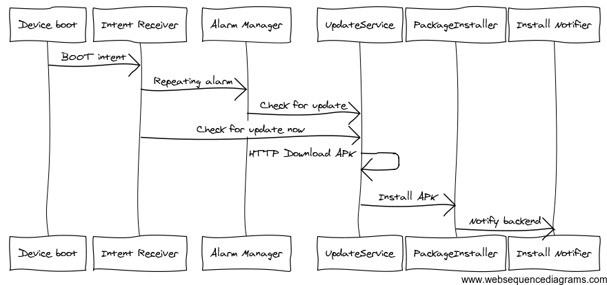 Updater Service Sequence Diagram
