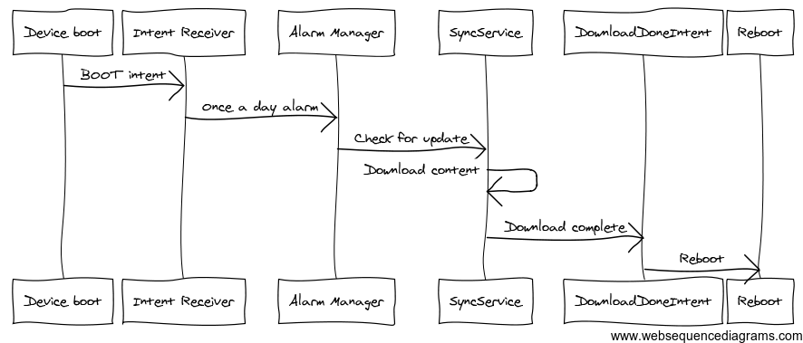 Content Sync Sequence Diagram